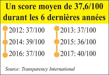 corruption_chiffres_090.jpg