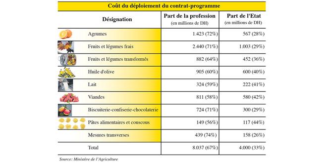 cout-du-deploiement-du-contrat-programme.jpg