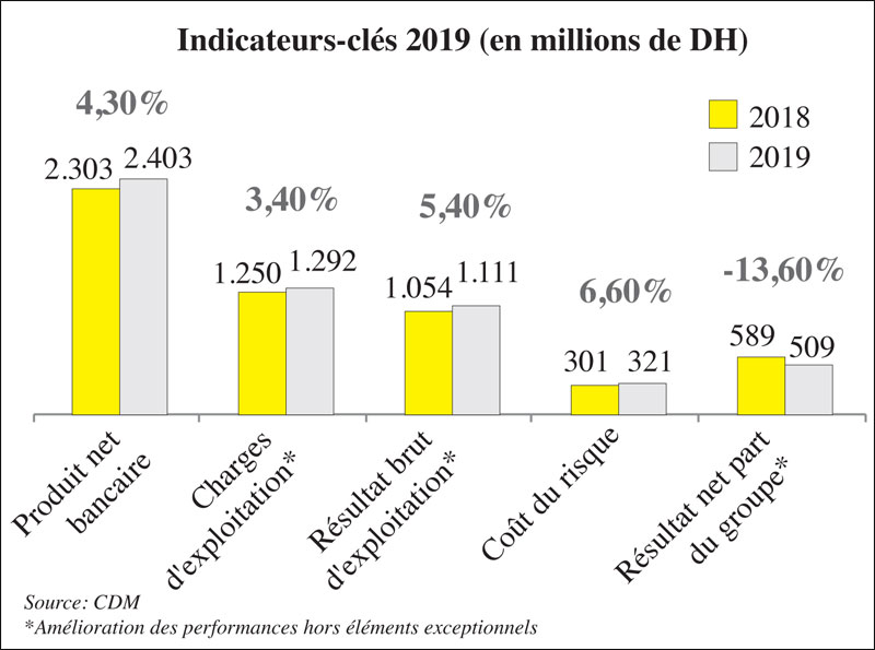 credit-du-maroc-indicateurs-002.jpg