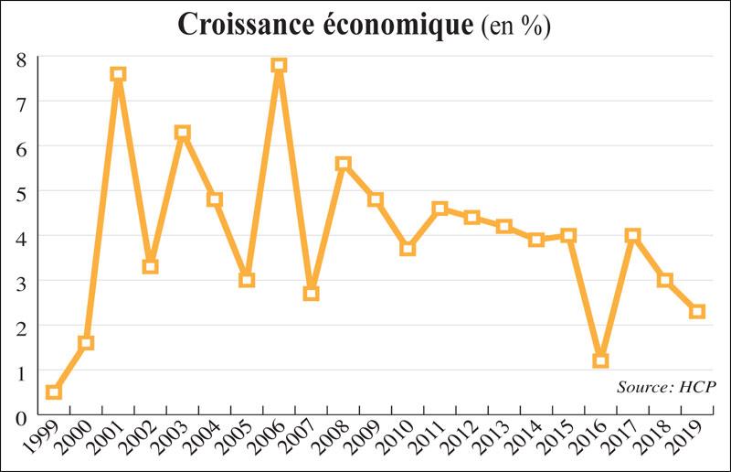 croissance-economiques-017.jpg