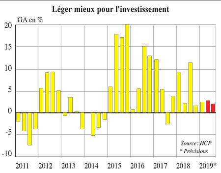 croissance_investissement_5549.jpg