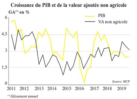 croissance_pib_agricole_5549.jpg