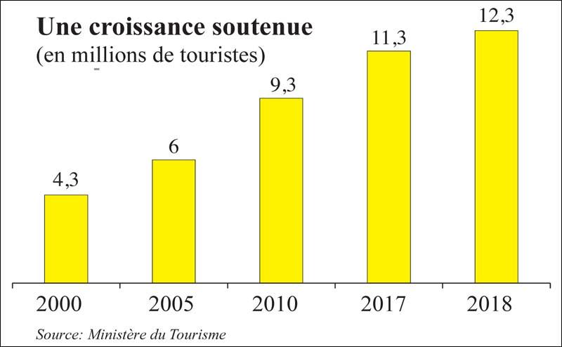 croissance_tourisme_037.jpg
