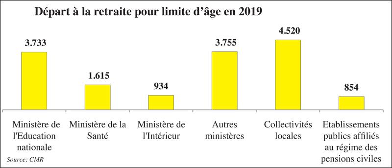 Retraite 63 Ans à La Cmr 60 Ans Au Rcar L Economiste