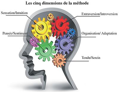 dimension_methode_gestion_equipe.jpg