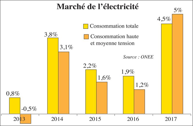 electricit la plus forte consommation depuis 5 ans l 39 economiste. Black Bedroom Furniture Sets. Home Design Ideas