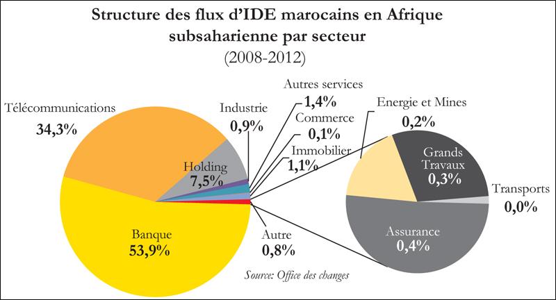 entreprises_marocaines_en_afrique_081.jpg