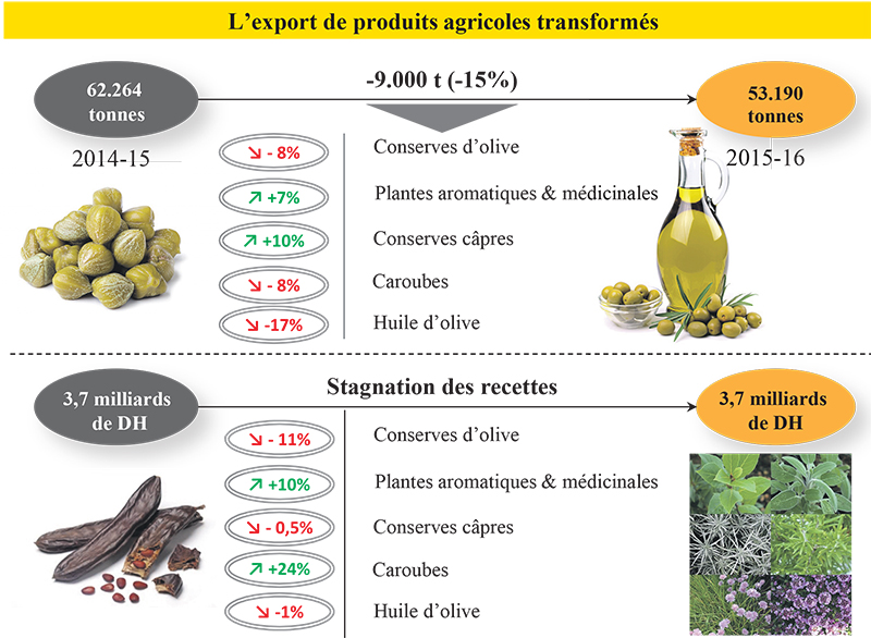 export_pdt_agricole_5005.jpg