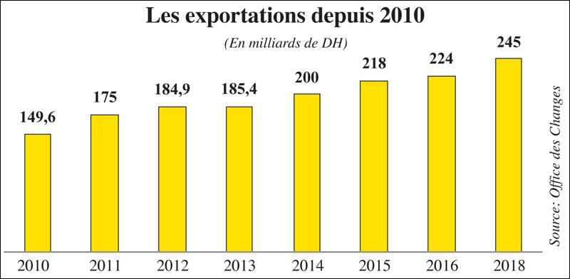 exportation_2010.jpg