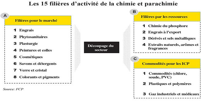 filieres-activite-chimie-parachimie.jpg
