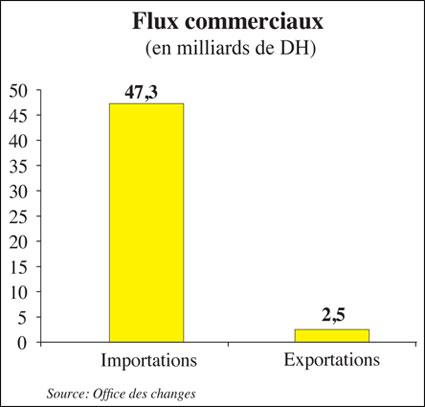 flux-commerciaux-00.jpg