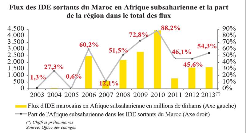 flux_ide_sortants_maroc_afrique_4968.jpg