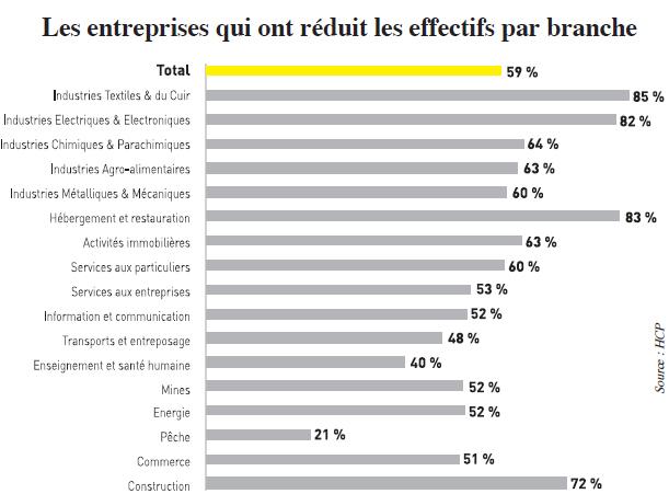 hcples_entreprises_qui_ont_reduit_les_effectifs_par_branche.jpg