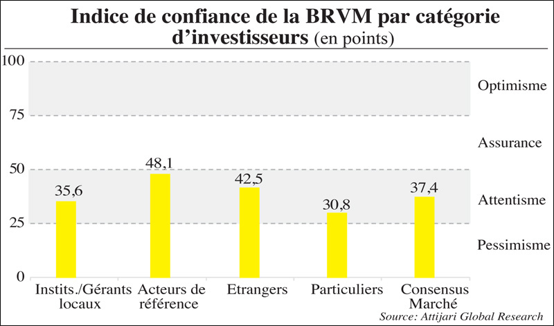 indice_confiance_brvm_071.jpg