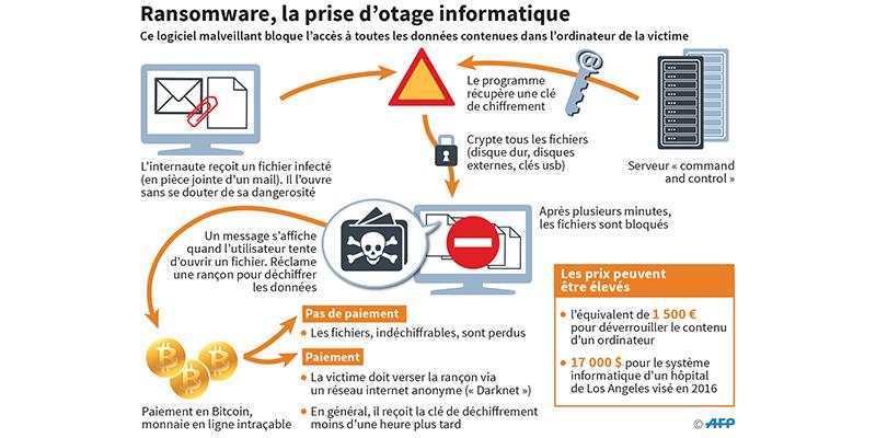 info_fonctionnement_ransomware_trt.jpg