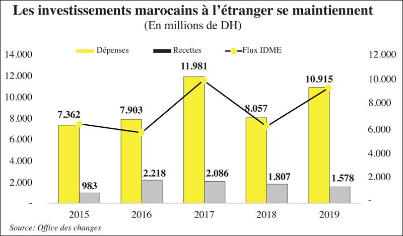investissemnt-marocain-090.jpg