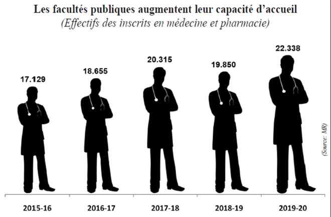 les_facultes_publiques_augmentent_leur_capacite_daccueil.jpg