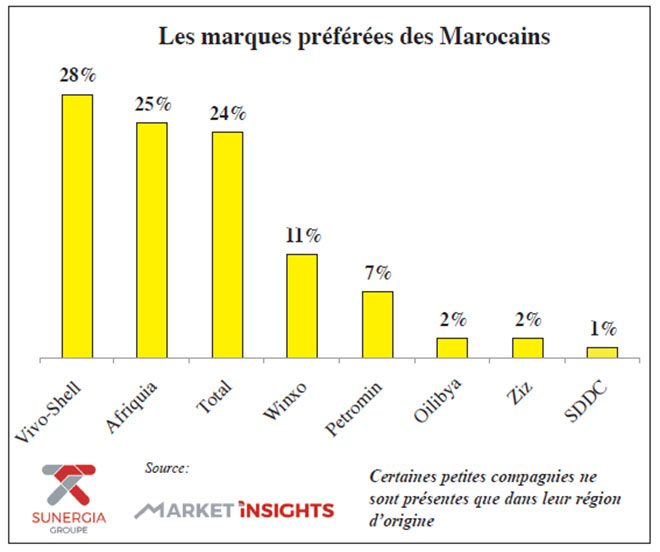 les_marques_preferees_des_marocains.jpg