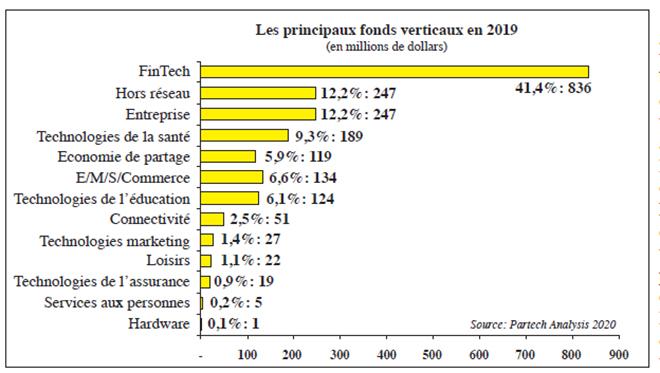 les_principaux_fonds_verticaux_en_2019.jpg