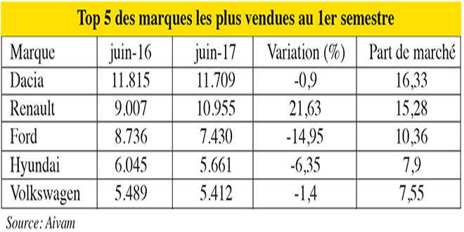 marques_plus_vendues.jpg