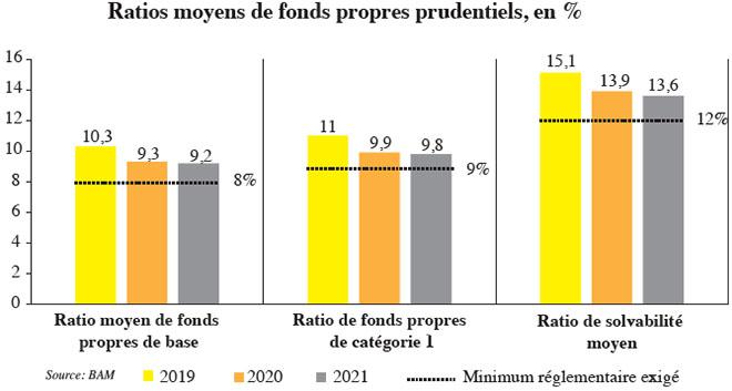 moyenratios_moyens_de_fonds_propres_prudentiels.jpg