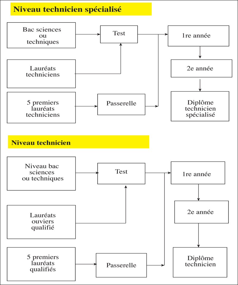 niveau_technicien_specialise_006.jpg