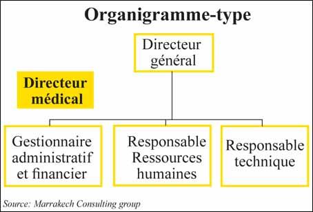 organigramme_clinique_privees_053.jpg