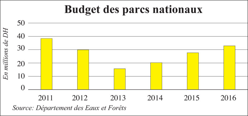 parcs-nationaux-budgets-10.jpg