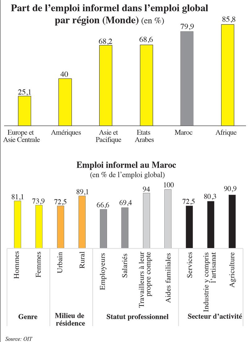 part_de_lemploi_informel_dans_lemploi_global_par_region.jpg