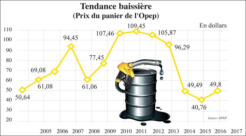 L'AIE relève sa prévision de croissance de la demande — Pétrole