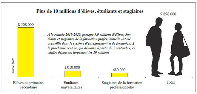 plus_de_10_millions_deleves_etudiants_et_stagiaires.jpg
