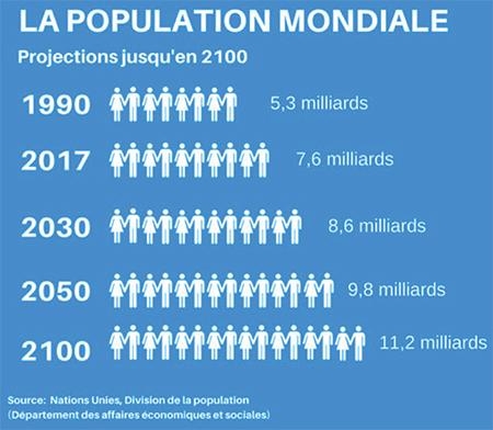 population_mondiale_5543.jpg