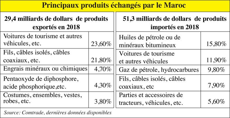 principaux-produits-echanges-020.jpg