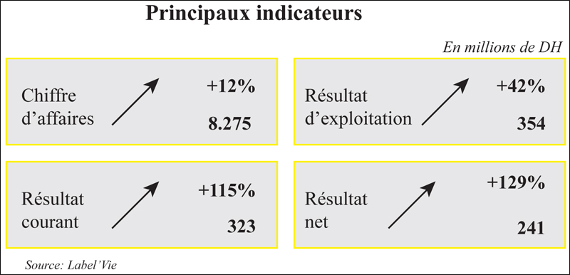 principaux_indicateurs_037.jpg