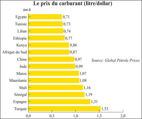 0d71dcb9d0fd1d Les taxes font flamber les prix du carburant   L Economiste
