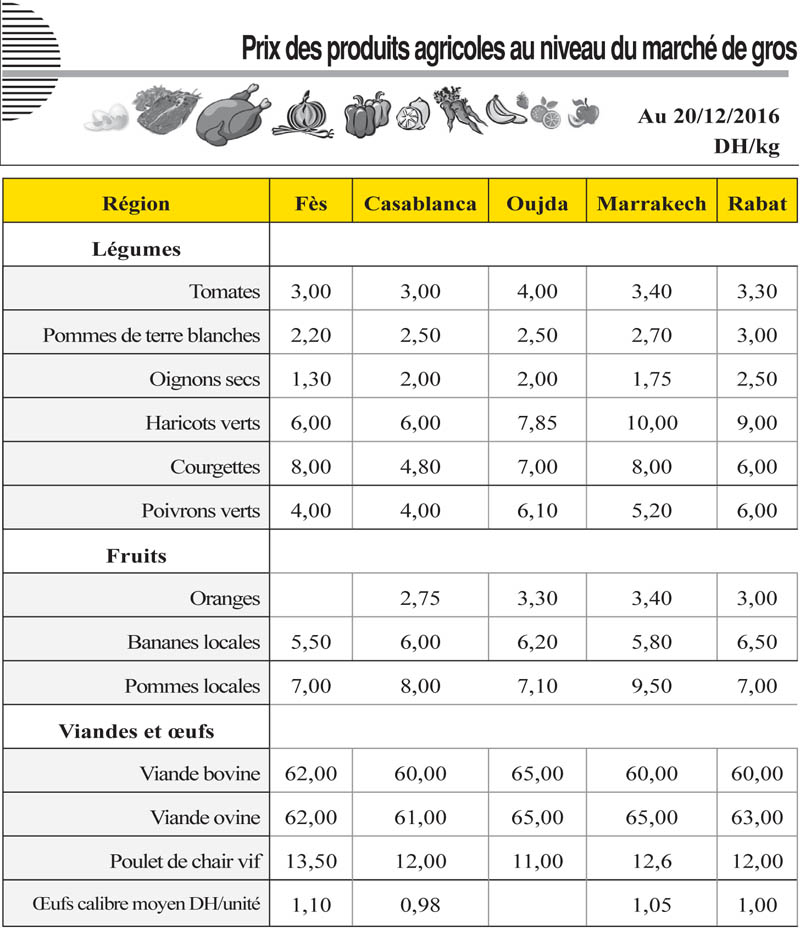 Prix des produits agricoles au niveau du march de gros au - Tollens prix au litre ...