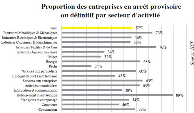 proportion_des_entreprises_en_arret_provisoire.jpg