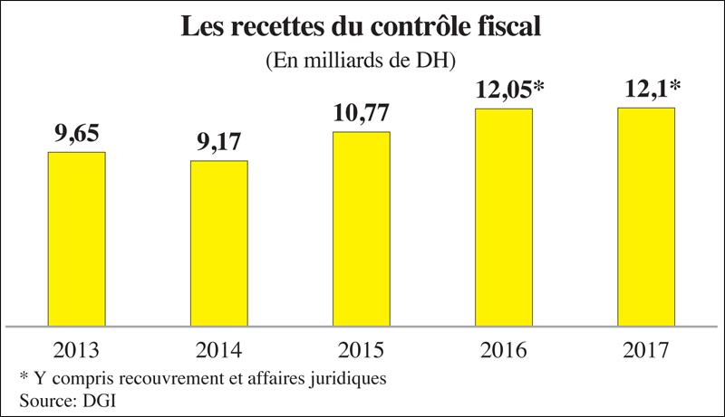 Controle Fiscal Le Fisc Met Le Turbo L Economiste