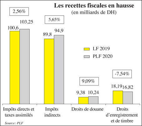 recettes_fiscales_hausse_018.jpg