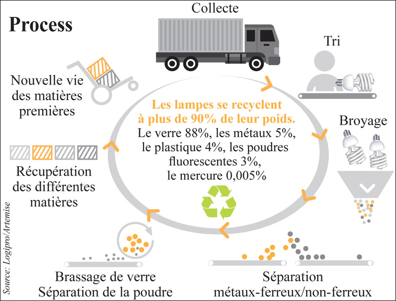 recyclage_lampes_035.jpg