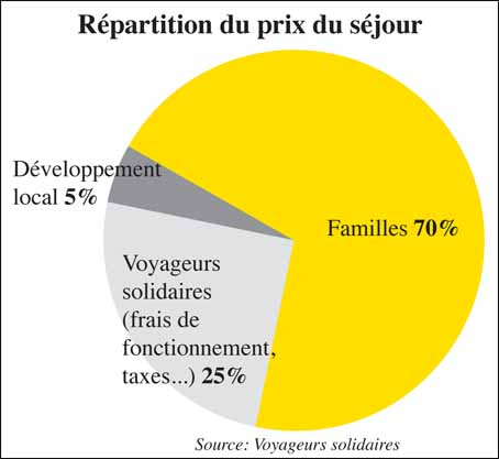 repartition-sejour