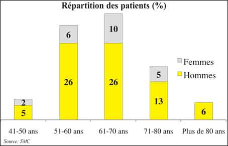 repartition_patients_079.jpg