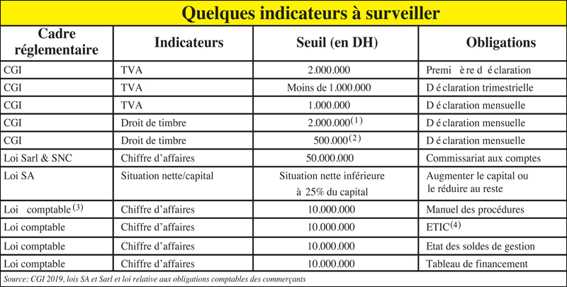 sa_sarl_indicateurs_053.jpg