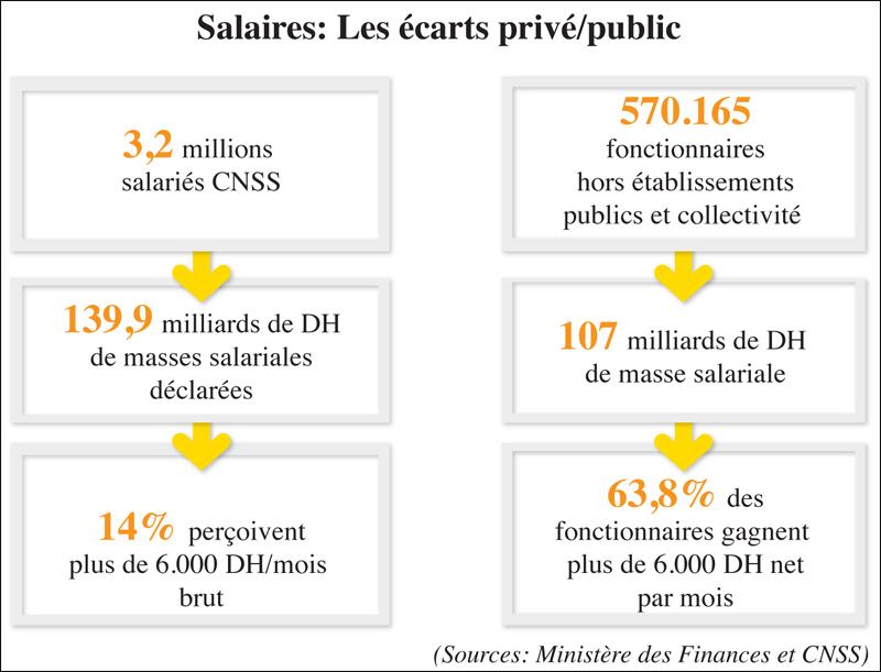 salaire_ecart_public_privee_047.jpg