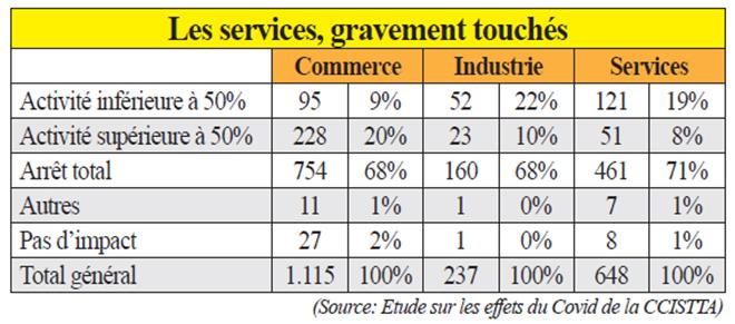 selon_lenquete_menee_par_la_chambre_de_commerce_dindustrie_et_des_services_de_la_region_de_tanger-tetouan-al_hoceima.jpg