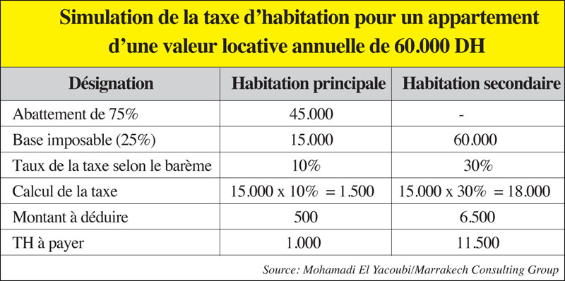 simulation_taxe_dhabitation_080.jpg