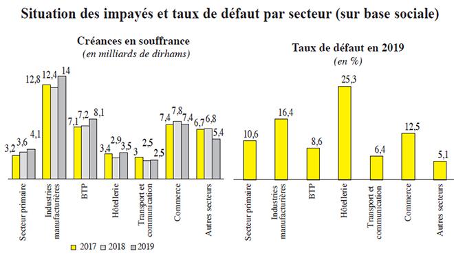 situation_des_impayes_et_taux_de_defaut_par_secteur.jpg