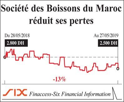 societe_des_boissons_du_maroc_025.jpg