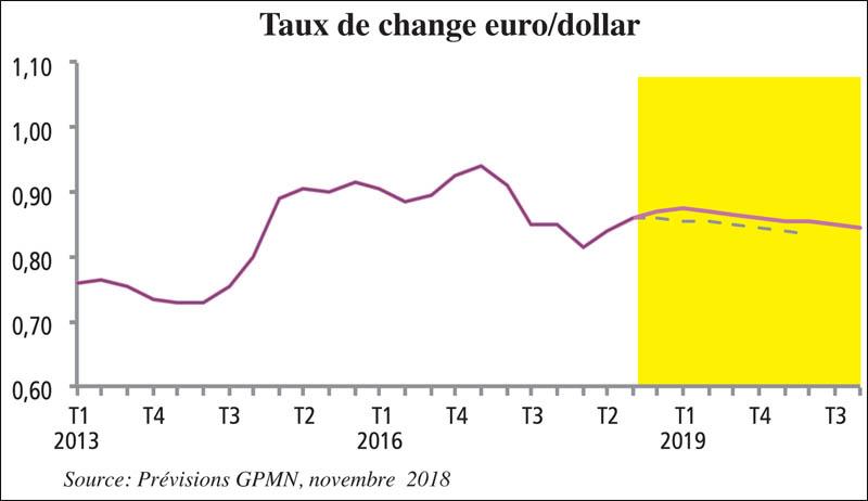 taux_de_change_euro_sollar_035_035.jpg