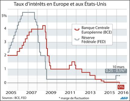 taux_interet_usa_europe_045.jpg